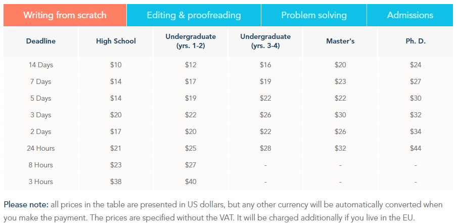 Prices Source: essayassist.com