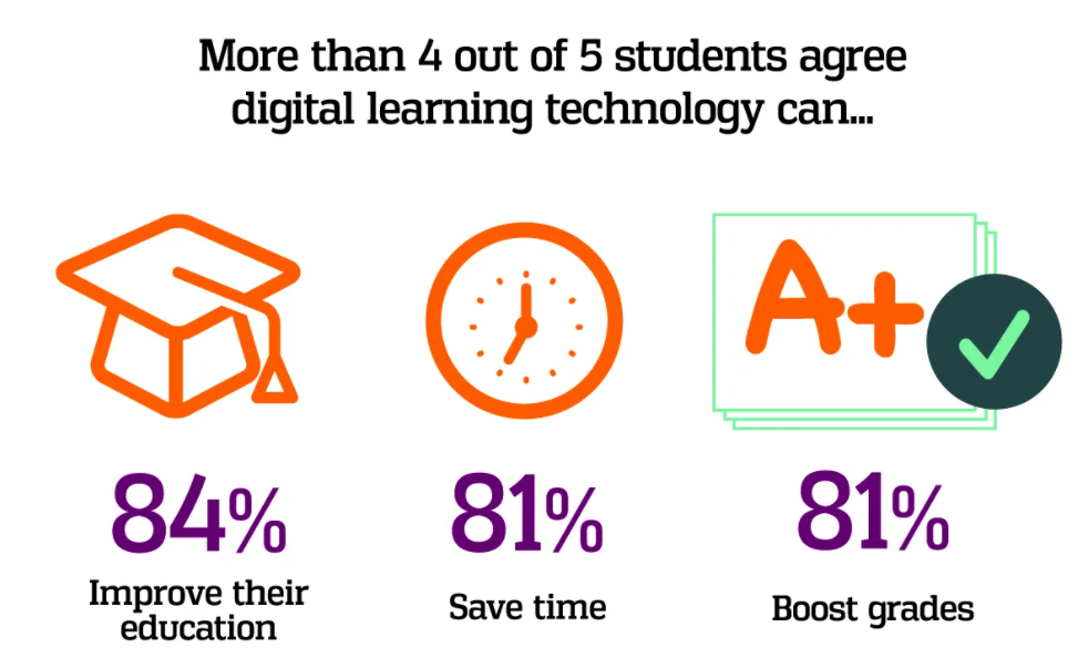digital technology changes the way we learn new things