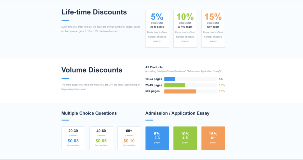 Life-time and volume discounts